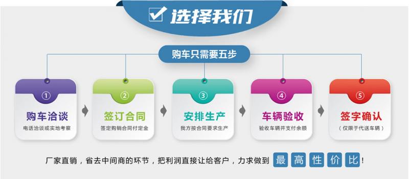 购买 Dongfeng Compressed Garbage Truck 只需要要五步
