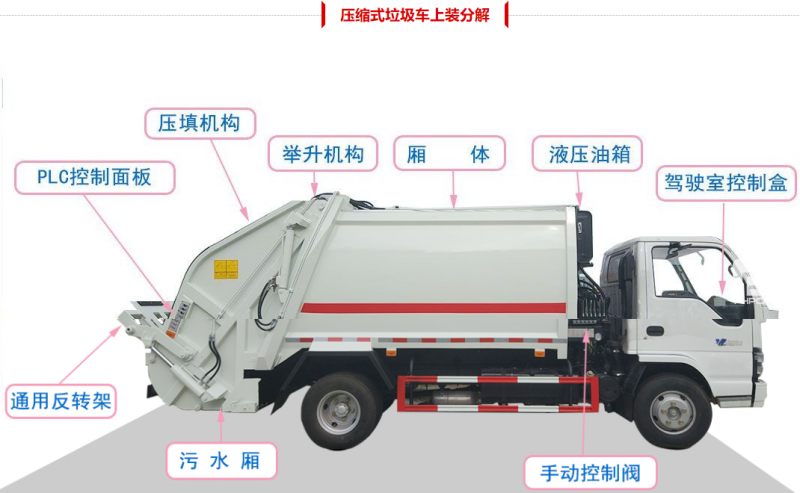 Dongfeng Compressed Garbage Truck body detailed pictures