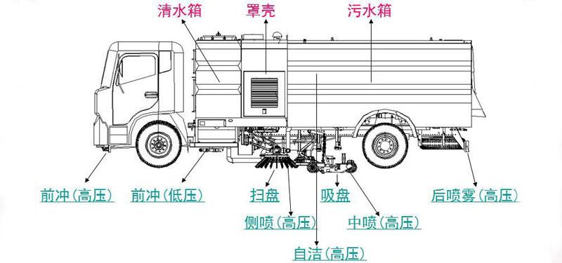 福田3方扫路车车型细节描示图