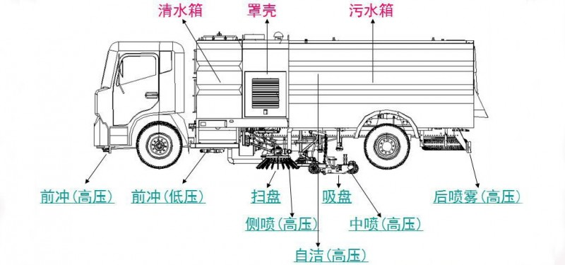 解放虎VN扫路车车型细节展示图